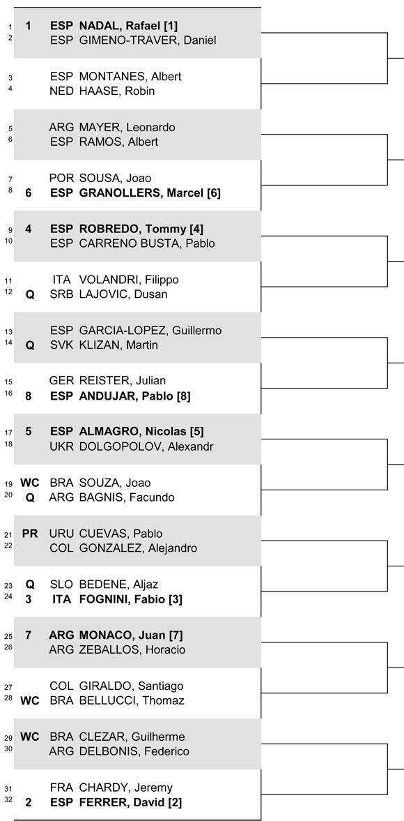 Основная сетка мужского турнира ATP в Рио-де-Жанейро
