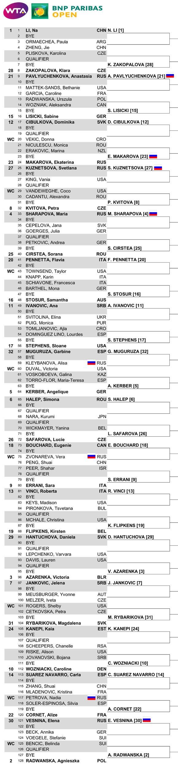 Итоги жеребьевки на турнире WTA BNP Paribas Open в Индиан-Уэллсе