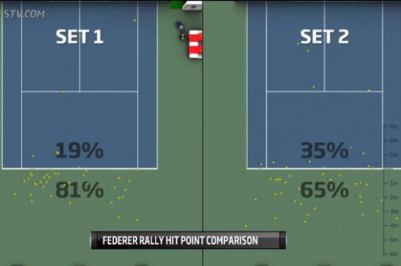Статистика матча Федерера и Бердыха