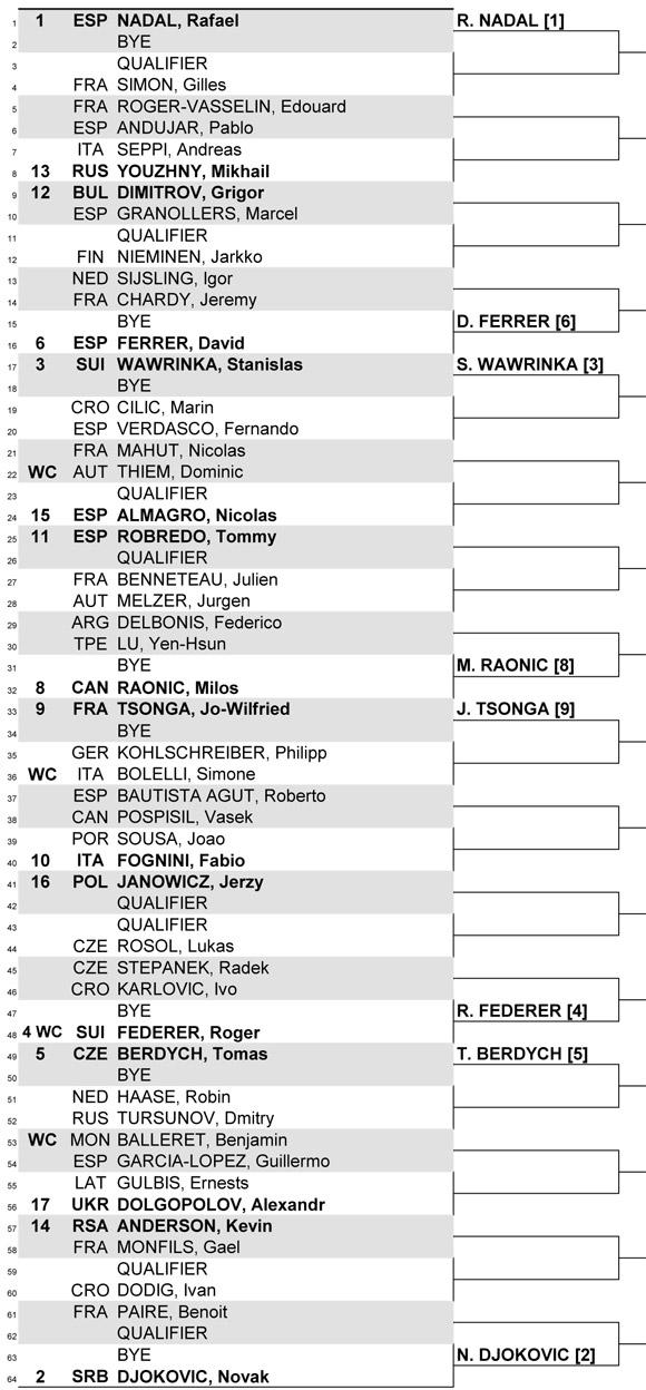 Состоялась жеребьевка турнира ATP в Монте-Карло
