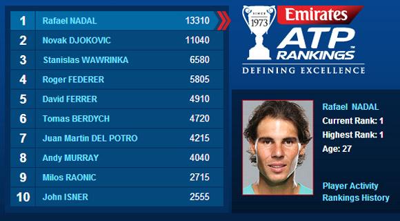Произошли изменения в рейтинге Топ-10 теннисистов ATP