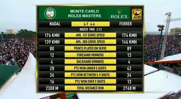 Феррер обыграл Надаля и стал полуфиналистом в Монте-Карло